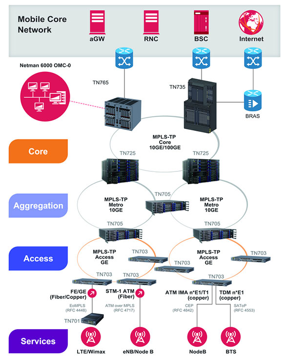 core aggregation services - Utstarcom
